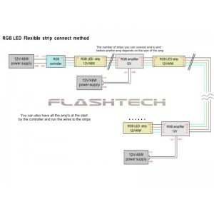 flashtech RGB Amplifier 4A/Ch Aluminum Accessories FTRGB-AMP